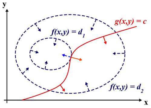 Dibujo20150922 constraints - lagrange multipliers - gravedad cuantica lazos - gambini-pullin - reverte
