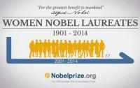 Dibujo20150930 small - women nobel laureates