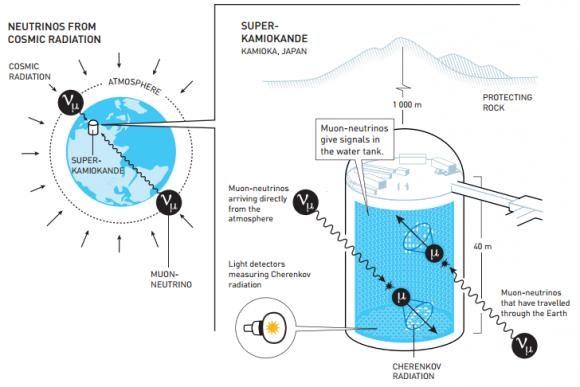 Dibujo20151006 Super-Kamiokande detects atmospheric neutrinos - takaaki kajita - nobel prize physics 2015