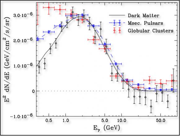 Dibujo20151013 dark matter vs millisecond pulsars
