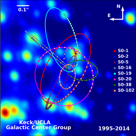 Dibujo20151020 keck ucla galactic center group evolution of stars from 1995 to 2014