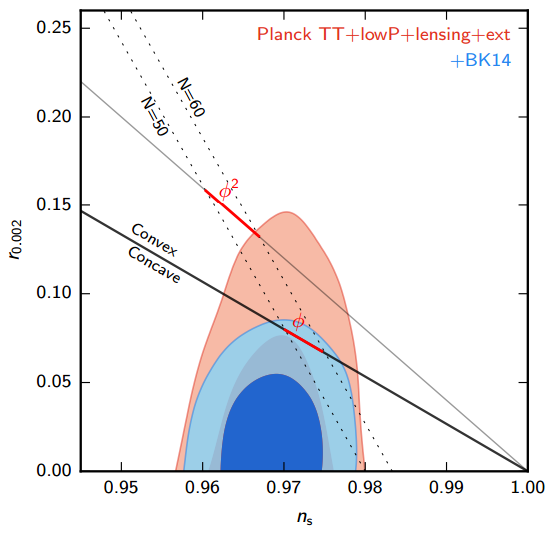Dibujo20151030 Constraints in the r vs ns plane when using Planck bk14 data