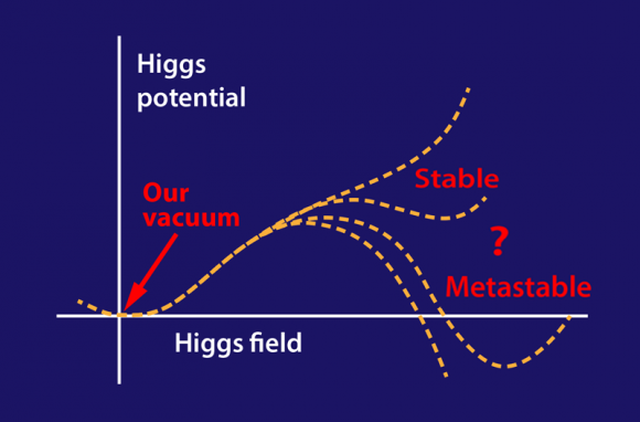 Dibujo20151111 ground state universe depends potential higgs field aps physics