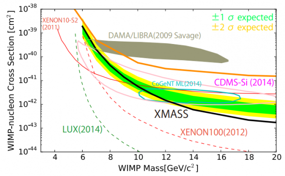 Dibujo20151129 xmass-i exclusion limits spin-independent wimp particle dark matter arxiv org