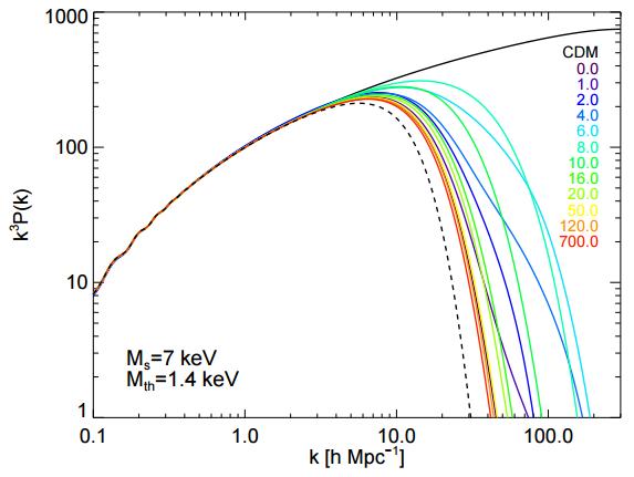 Dibujo20151208 matter power spectra from sterile neutrino