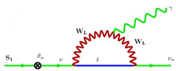 Dibujo20151208 sterile neutrino decay into photons