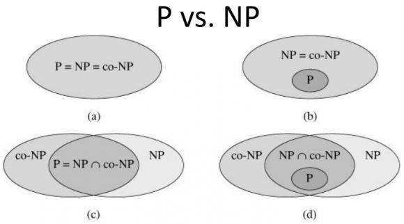 Dibujo20151211 p vs np with co-np Siddhartha Sen
