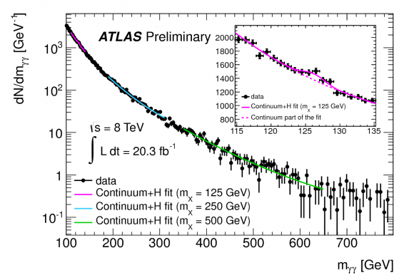 Dibujo20151213 Atlas preliminary diphoton spectrum atlas lhc cern org