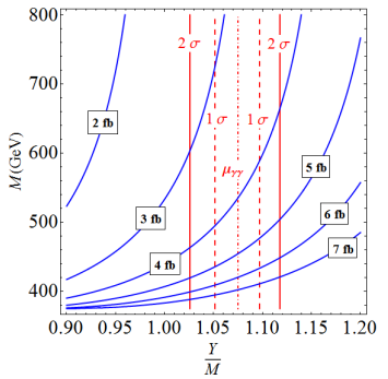 Dibujo20151216 contours mu h gg in m to ytom plane arxiv Angelescu