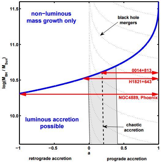 Dibujo20151223 mass limit Mmax for accreting supermassive black holes mnras