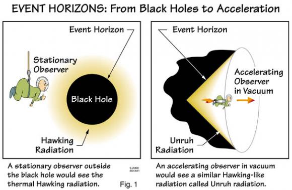 Dibujo20151225 event horizons radiation home slac stanford edu pressreleases 2000 images figure1
