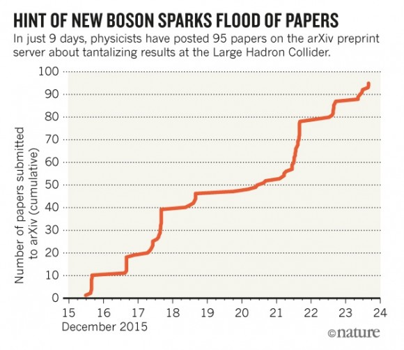 Dibujo20151229 hint new boson sparks flood of papers nature-trendwatch-new-boson-online
