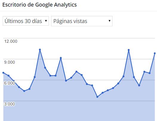 Dibujo20151231 google analytis 30 days pageviews ciencia mula francis