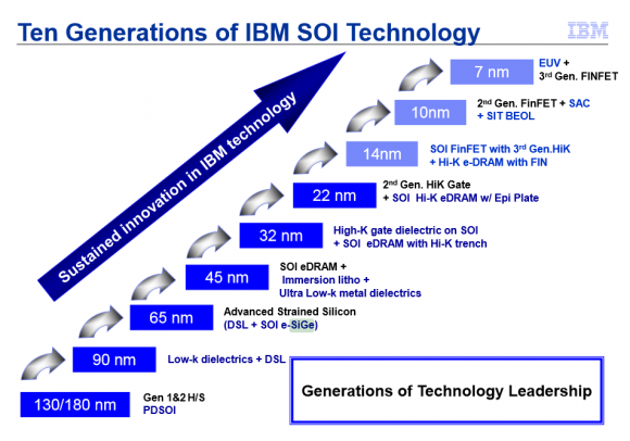 Dibujo20150102 IBM announces 7nm breakthrough www extremetech com IBM-Roadmap