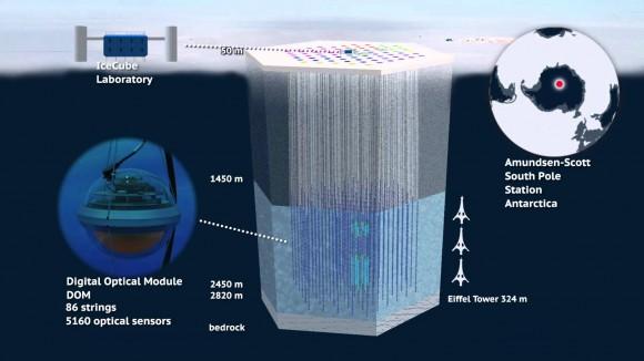 Dibujo20160101 icecube neutrino detector youtube