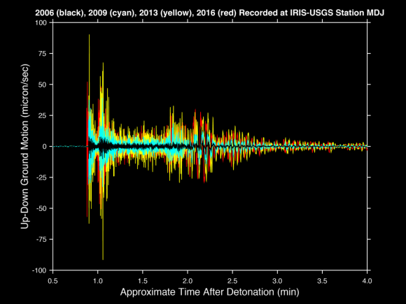 Dibujo20160109 Seismic recordings vertical ground motion IRIS-USGS station 2006 2009 2013 and 2016 seismic events Andy Frassetto iris