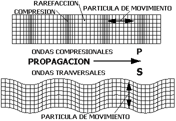 Dibujo20160109 p wave s wave propagation www2 ssn unam mx website jsp Cuaderno1 ch2