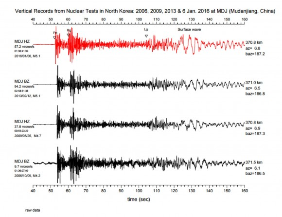 Dibujo20160112 seismograms nuclear tests north korea 2006 2009 2013 2016 mudanjiang china via popsci com