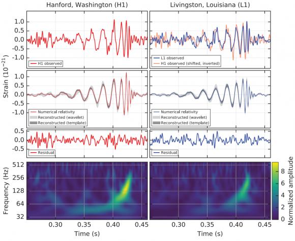 Dibujo20160211 PRL LIGO paper figure signal observed aps prl