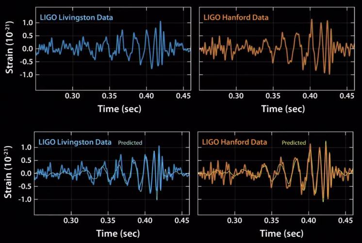 Resultado de imagen de ligo ondas gravitacionales