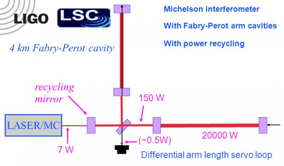 Dibujo20160217 ligo lsc michelson interferometer with fabry-perot arm cavities ligo lsc