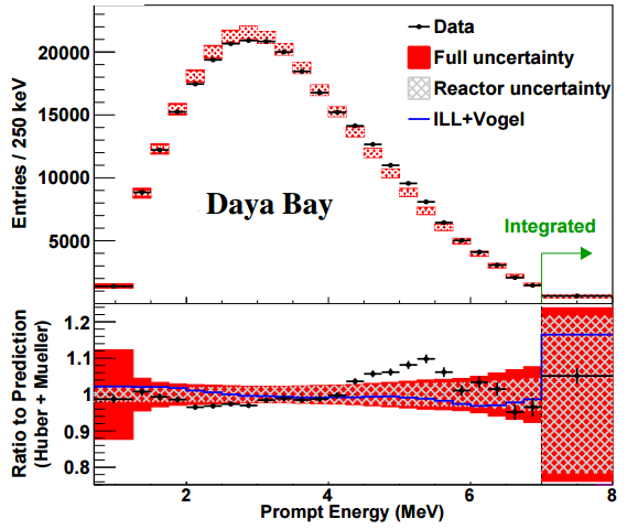 Predicted and measured prompt-energy spectra antineutrino events daya bay aps prl
