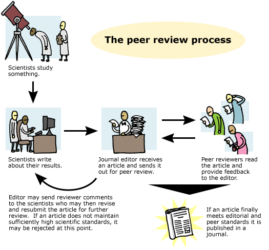 Dibujo20160313 Scrutinizing science Peer review undsciberkeley edu
