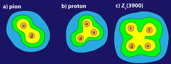 Dibujo20160314 pion proton tetraquark zc 3900 fermilab