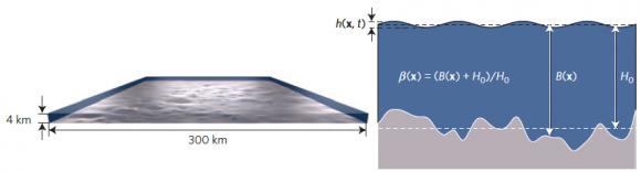 Dibujo20160323 tsunami wave depth profile of the Indian Ocean nature physics