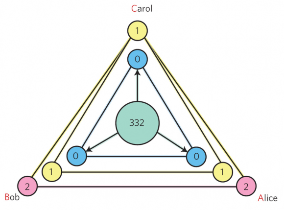 Dibujo20160427 A layered quantum communication protocol Multi-photon entanglement in high dimensions nphoton-2016-12-f4