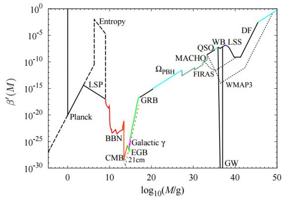 Dibujo20160529 dark matter mass primordial black holes arxiv 0912 5297