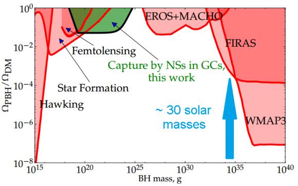 Dibujo20160529 primordial black holes dark matter mass arxiv 1301 4984