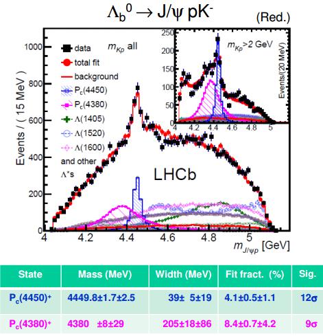 Dibujo201600604 lambdab0 j-psi proton kaon lhcb tetraquark lhcb lhc cern