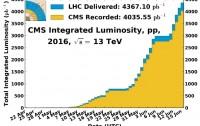 Dibujo20160615 lhc cms luminosity 2016 vs 2015 cern org