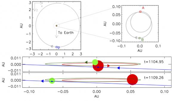 Dibujo20160620 photodynamical solution orbital configuration kepler 1647b tatooine planet