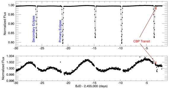 Dibujo20160620 representative spflux long-cadence light-curve of kepler 1647b tatooine planet