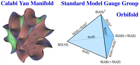 Dibujo20160622 calabi-yau manifold orbifold standard model gauge group