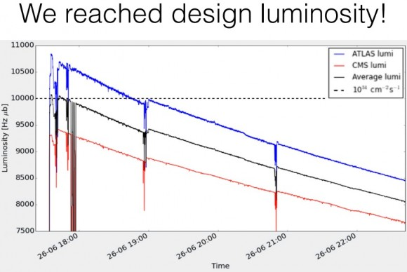 Dibujo20160627 lhc reaches the design luminosity for the first time
