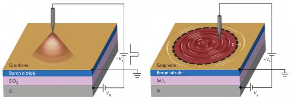 Dibujo20160629 graphene quantum dot wavefunction imaiging using scanning tunneling microscope nature physics