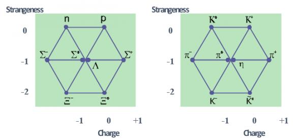 Dibujo20160701 baryon-octet-and-meson-octet-diagrams-the-eightfold-way