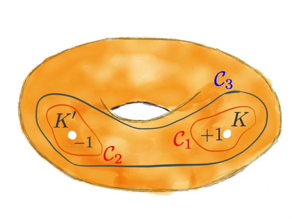 Dibujo20160702 brillouin torus Dirac Topology inspirehep net 1310317