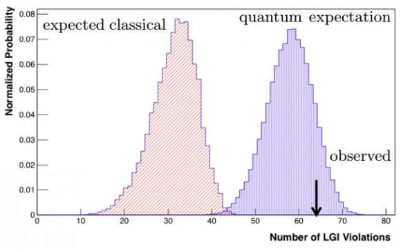 Dibujo20160722 normalized probability vs number lgi violationes classical vs quantum MINOS aps prl