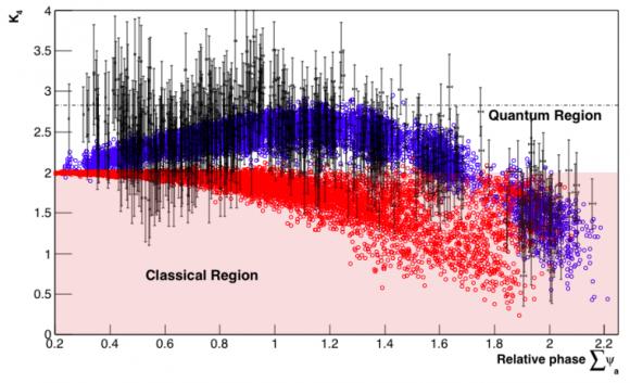Dibujo20160722 quantum correlations in neutrinos versus classical correlations minos aps prl