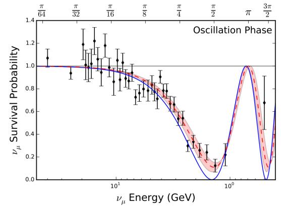 Dibujo20160722 survival probability muon-neutrino measured by MINOS experiment aps prl
