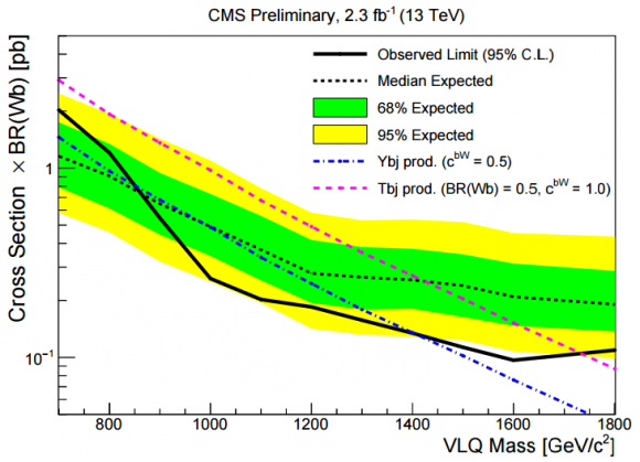 Dibujo20160731 expected observed limits vector-like quarks decay into Wb cms lhc cern