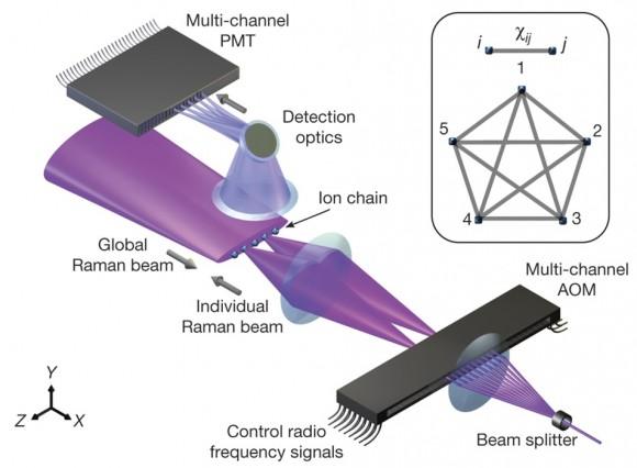 Dibujo20160803 five atom quantum computer nature18648-f1