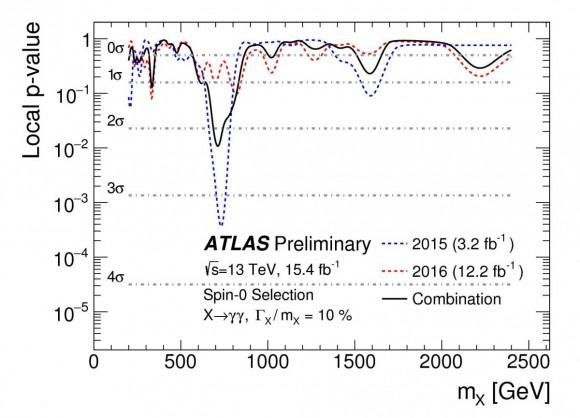 Dibujo20160805 atlas preliminary dipohoton 750 gev excess lhc cern