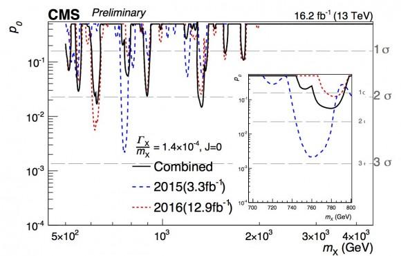 Dibujo20160805 cms diphoton 750 gev resonance 13 tev lhc run 2 cms lhc cern