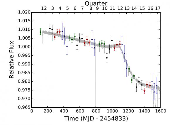 Dibujo20160810 KIC 8462852 star relative flux decay