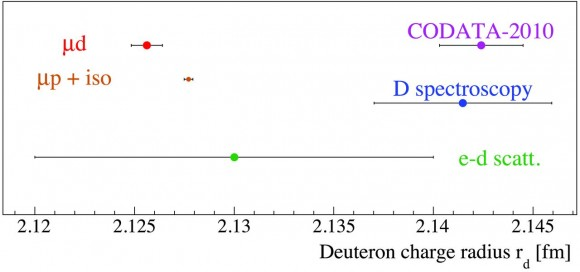 Dibujo20160812 Deuteron radii discrepancy with the CODATA-2010 value F3 sciencemag org